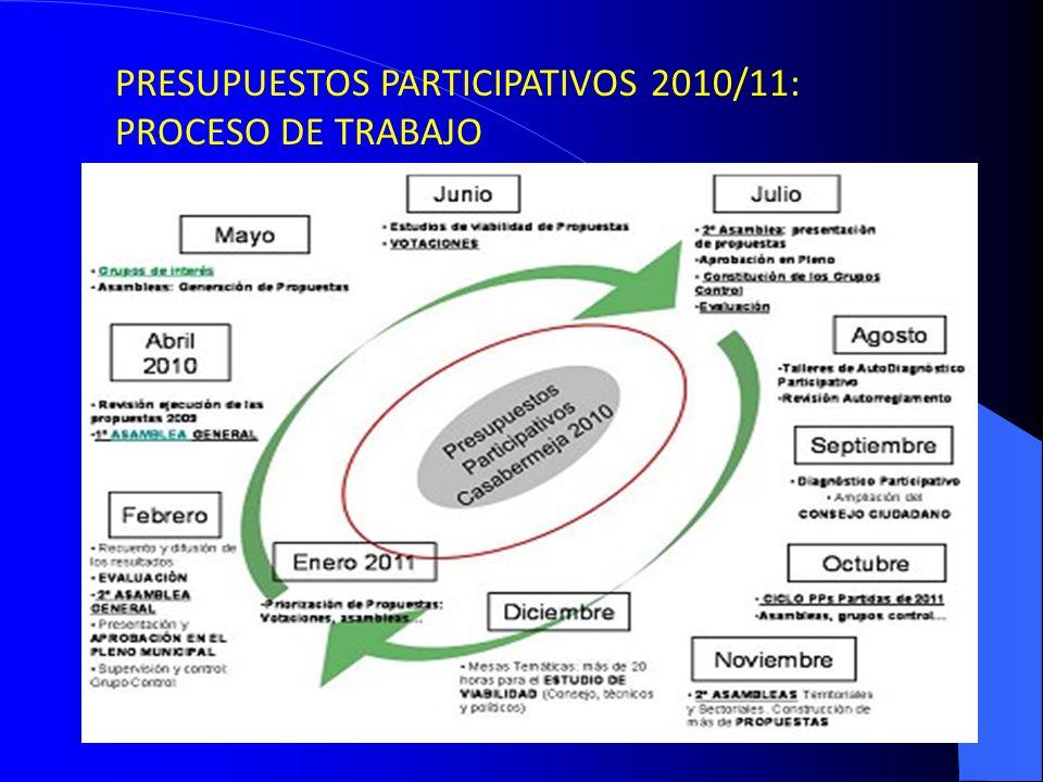 PRESUPUESTOS PARTICIPATIVOS 2010/11: PROCESO DE TRABAJO