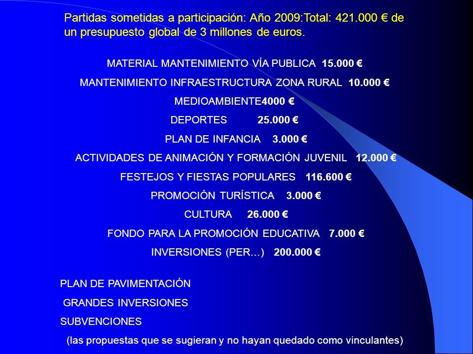 MATERIAL MANTENIMIENTO VÍA PUBLICA 15.000 MANTENIMIENTO INFRAESTRUCTURA ZONA RURAL 10.000 MEDIOAMBIENTE4000 DEPORTES 25.000 PLAN DE INFANCIA 3.000 ACTIVIDADES DE ANIMACIÓN Y FORMACIÓN JUVENIL 12.000 FESTEJOS Y FIESTAS POPULARES 116.600 PROMOCIÓN TURÍSTICA 3.000 CULTURA 26.000 FONDO PARA LA PROMOCIÓN EDUCATIVA 7.000 INVERSIONES (PER…) 200.000 PLAN DE PAVIMENTACIÓN GRANDES INVERSIONES SUBVENCIONES (las propuestas que se sugieran y no hayan quedado como vinculantes) Partidas sometidas a participación: Año 2009:Total: 421.000 de un presupuesto global de 3 millones de euros.