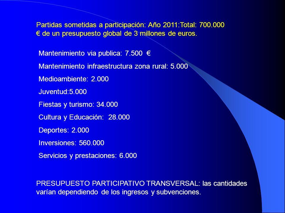 Mantenimiento via publica: 7.500 Mantenimiento infraestructura zona rural: 5.000 Medioambiente: 2.000 Juventud:5.000 Fiestas y turismo: 34.000 Cultura y Educación: 28.000 Deportes: 2.000 Inversiones: 560.000 Servicios y prestaciones: 6.000 Partidas sometidas a participación: Año 2011:Total: 700.000 de un presupuesto global de 3 millones de euros.