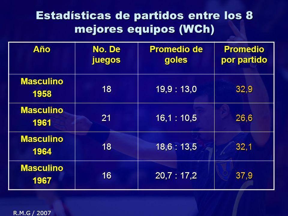Estadísticas de partidos entre los 8 mejores equipos (WCh) Año No.