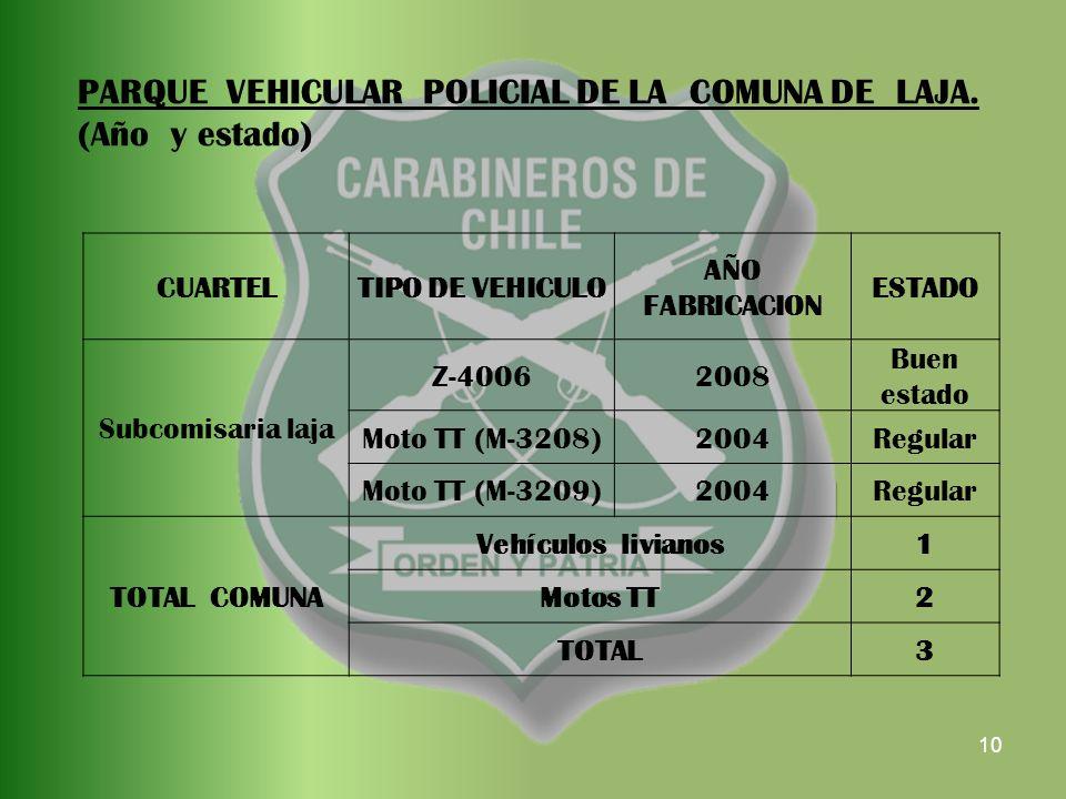 10 CUARTELTIPO DE VEHICULO AÑO FABRICACION ESTADO Subcomisaria laja Z-40062008 Buen estado Moto TT (M-3208)2004Regular Moto TT (M-3209)2004Regular TOTAL COMUNA Vehículos livianos1 Motos TT2 TOTAL3 PARQUE VEHICULAR POLICIAL DE LA COMUNA DE LAJA.