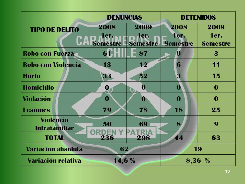 12 TIPO DE DELITO DENUNCIASDETENIDOS 2008 1er. Semestre 2009 1er.