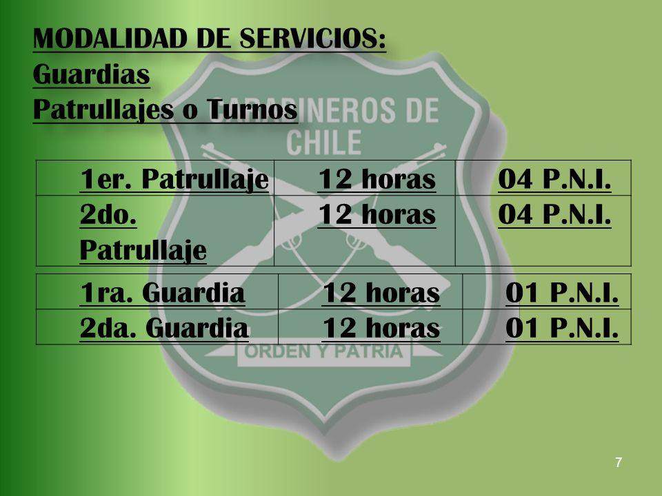 7 1ra. Guardia12 horas01 P.N.I. 2da. Guardia12 horas01 P.N.I.