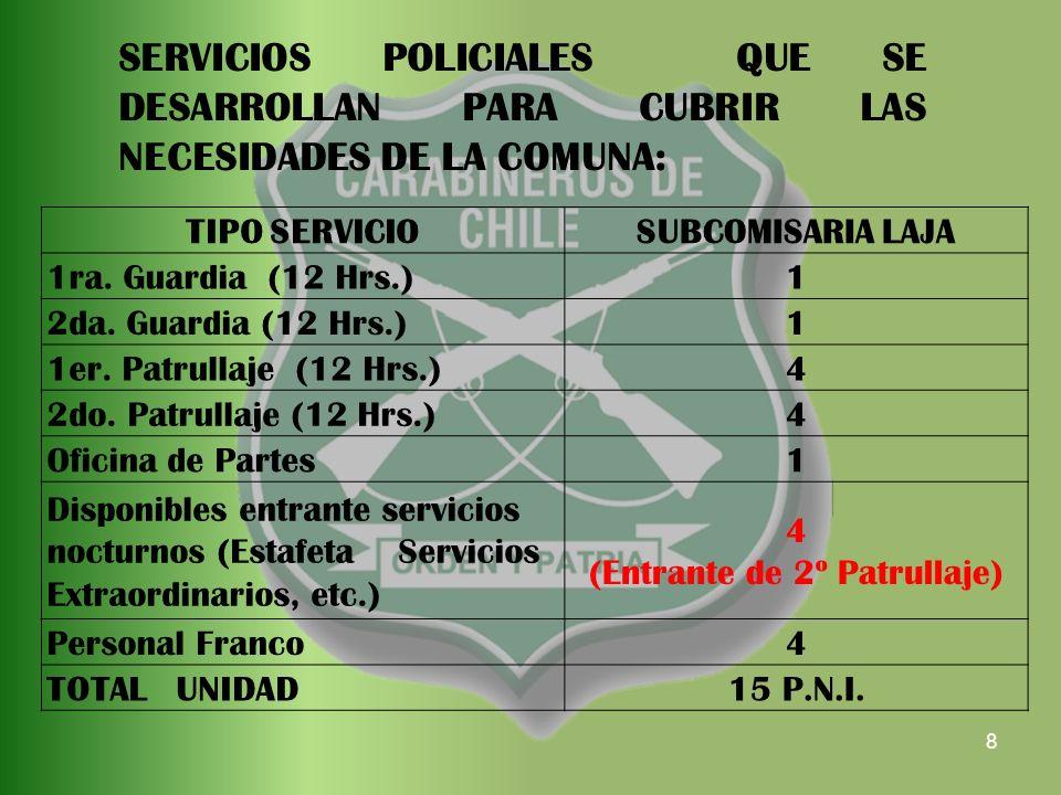 8 TIPO SERVICIOSUBCOMISARIA LAJA 1ra. Guardia (12 Hrs.)1 2da.