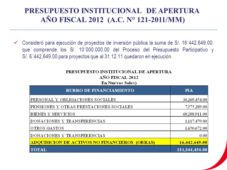PRESUPUESTO INSTITUCIONAL DE APERTURA AÑO FISCAL 2012 (A.C.