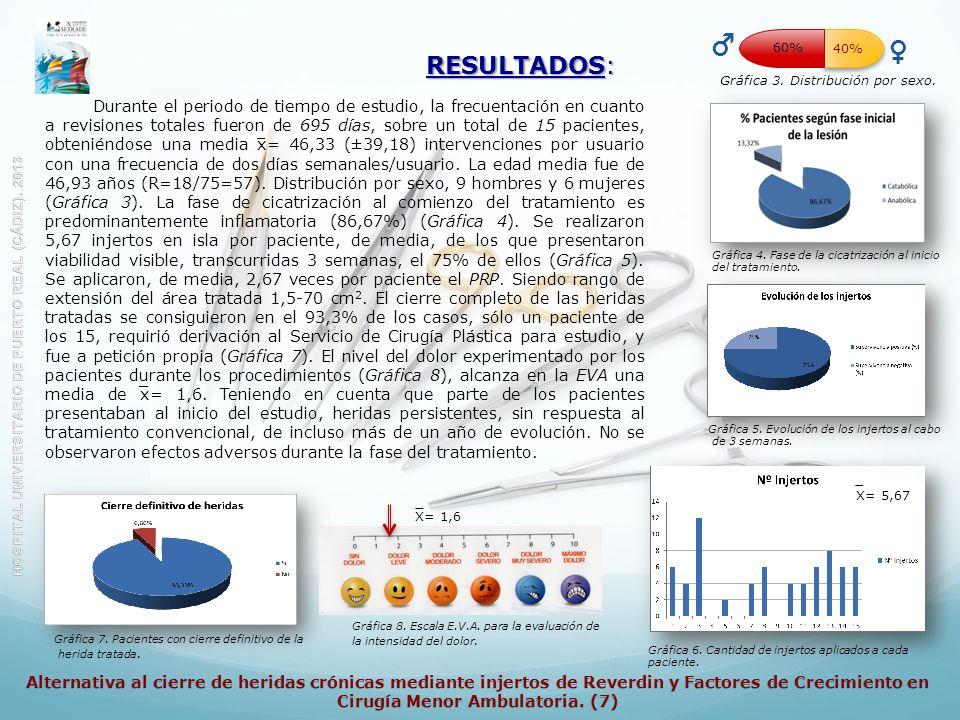 RESULTADOS: Gráfica 3. Distribución por sexo. 40% %09 Gráfica 4. Fase de la cicatrización al inicio del tratamiento. Gráfica 6. Cantidad de injertos a