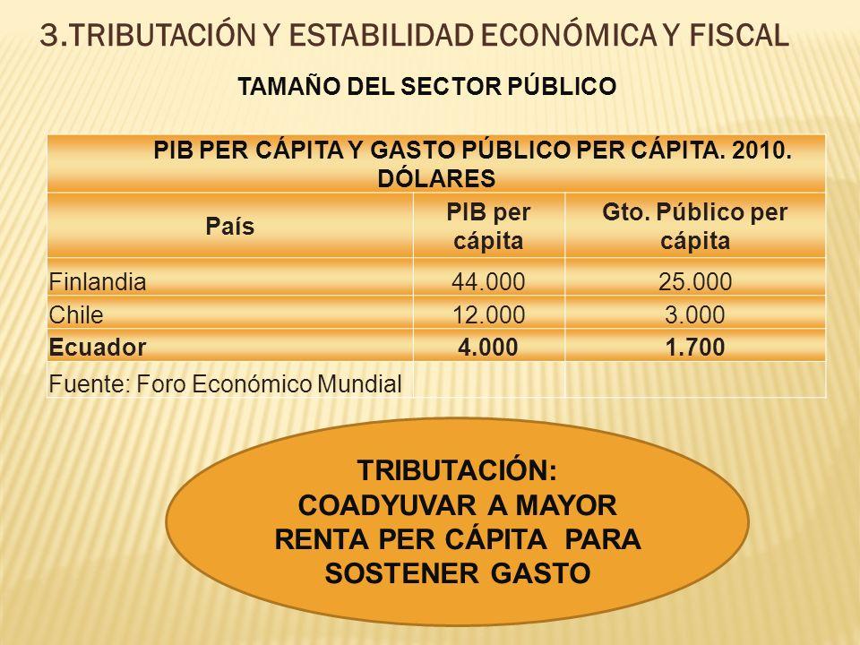 3.TRIBUTACIÓN Y ESTABILIDAD ECONÓMICA Y FISCAL PIB PER CÁPITA Y GASTO PÚBLICO PER CÁPITA.