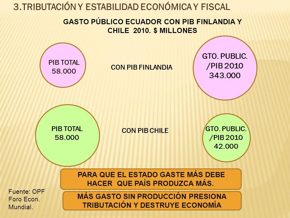 3.TRIBUTACIÓN Y ESTABILIDAD ECONÓMICA Y FISCAL GASTO PÚBLICO ECUADOR CON PIB FINLANDIA Y CHILE 2010.