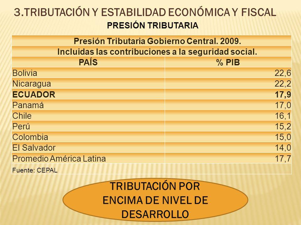 3.TRIBUTACIÓN Y ESTABILIDAD ECONÓMICA Y FISCAL Presión Tributaria Gobierno Central.