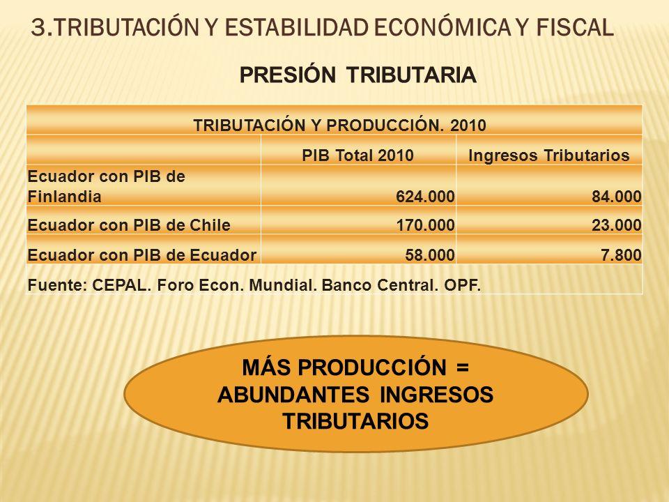 3.TRIBUTACIÓN Y ESTABILIDAD ECONÓMICA Y FISCAL TRIBUTACIÓN Y PRODUCCIÓN.