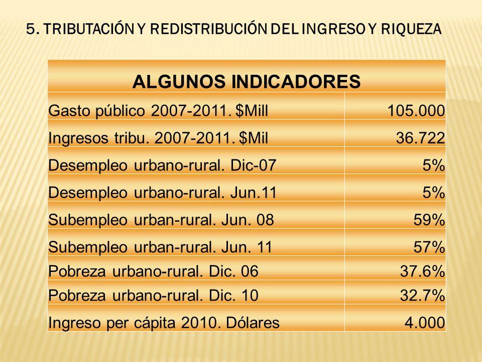 ALGUNOS INDICADORES Gasto público 2007-2011. $Mill105.000 Ingresos tribu.