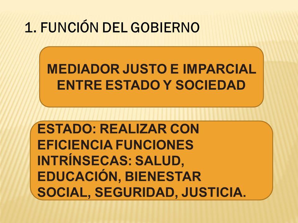 1. FUNCIÓN DEL GOBIERNO MEDIADOR JUSTO E IMPARCIAL ENTRE ESTADO Y SOCIEDAD ESTADO: REALIZAR CON EFICIENCIA FUNCIONES INTRÍNSECAS: SALUD, EDUCACIÓN, BI