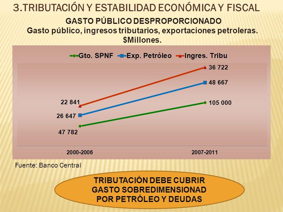 3.TRIBUTACIÓN Y ESTABILIDAD ECONÓMICA Y FISCAL GASTO PÚBLICO DESPROPORCIONADO Gasto público, ingresos tributarios, exportaciones petroleras.
