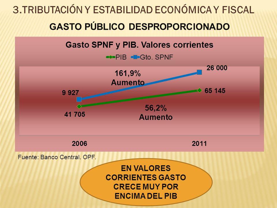 3.TRIBUTACIÓN Y ESTABILIDAD ECONÓMICA Y FISCAL GASTO PÚBLICO DESPROPORCIONADO Fuente: Banco Central.