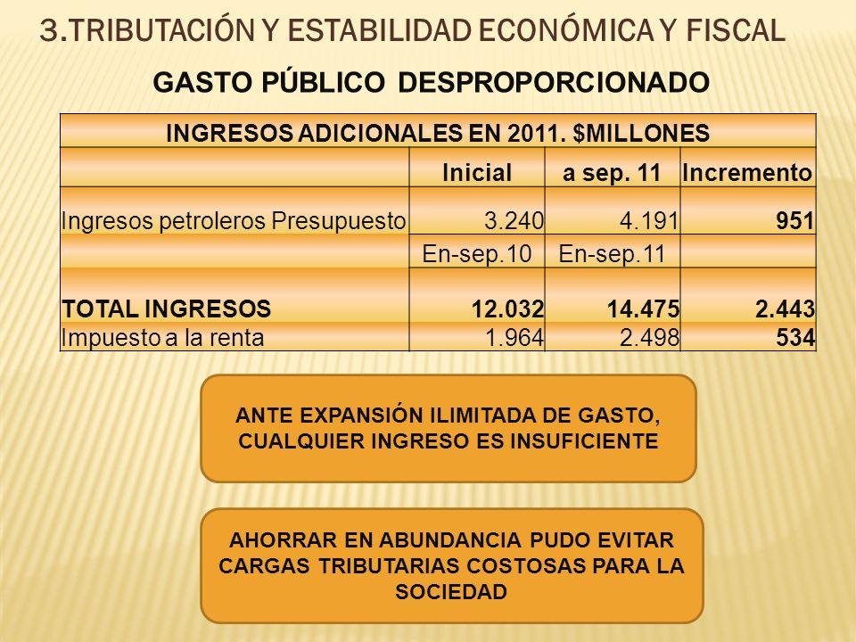 3.TRIBUTACIÓN Y ESTABILIDAD ECONÓMICA Y FISCAL GASTO PÚBLICO DESPROPORCIONADO INGRESOS ADICIONALES EN 2011.