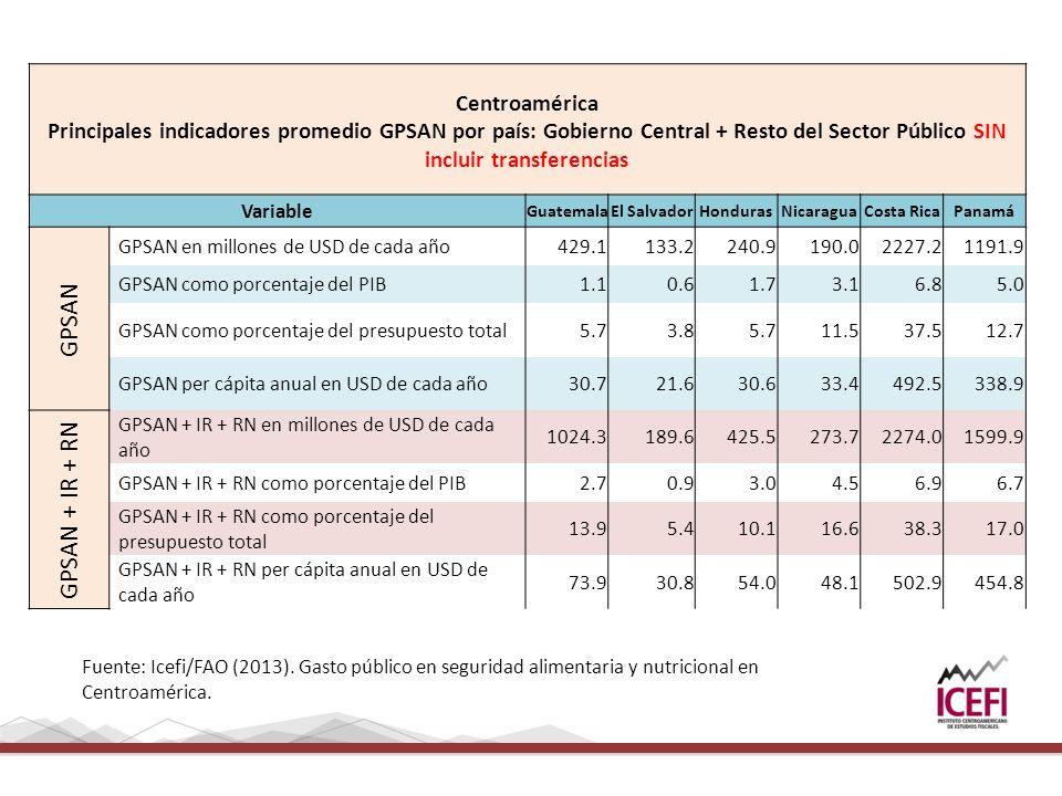 Centroamérica Principales indicadores promedio GPSAN por país: Gobierno Central + Resto del Sector Público SIN incluir transferencias Variable GuatemalaEl SalvadorHondurasNicaraguaCosta RicaPanamá GPSAN GPSAN en millones de USD de cada año429.1133.2240.9190.02227.21191.9 GPSAN como porcentaje del PIB1.10.61.73.16.85.0 GPSAN como porcentaje del presupuesto total5.73.85.711.537.512.7 GPSAN per cápita anual en USD de cada año30.721.630.633.4492.5338.9 GPSAN + IR + RN GPSAN + IR + RN en millones de USD de cada año 1024.3189.6425.5273.72274.01599.9 GPSAN + IR + RN como porcentaje del PIB2.70.93.04.56.96.7 GPSAN + IR + RN como porcentaje del presupuesto total 13.95.410.116.638.317.0 GPSAN + IR + RN per cápita anual en USD de cada año 73.930.854.048.1502.9454.8 Fuente: Icefi/FAO (2013).
