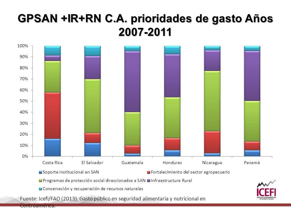GPSAN +IR+RN C.A.prioridades de gasto Años 2007-2011 Fuente: Icefi/FAO (2013).