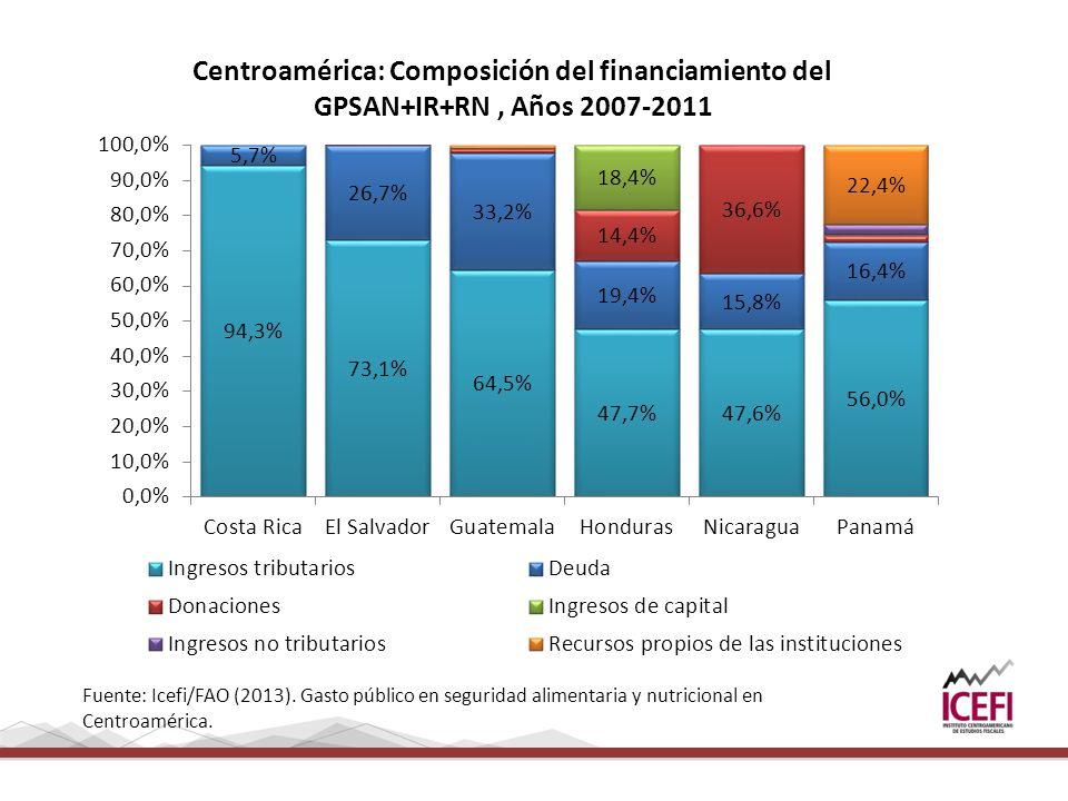 Centroamérica: Composición del financiamiento del GPSAN+IR+RN, Años 2007-2011