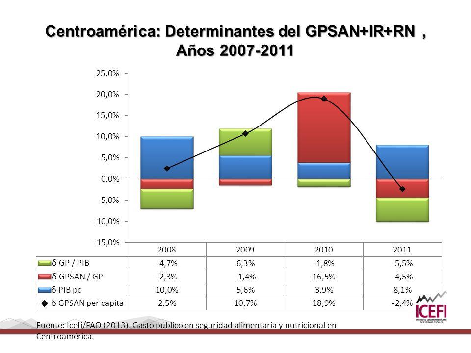 Centroamérica: Determinantes del GPSAN+IR+RN, Años 2007-2011 Fuente: Icefi/FAO (2013).
