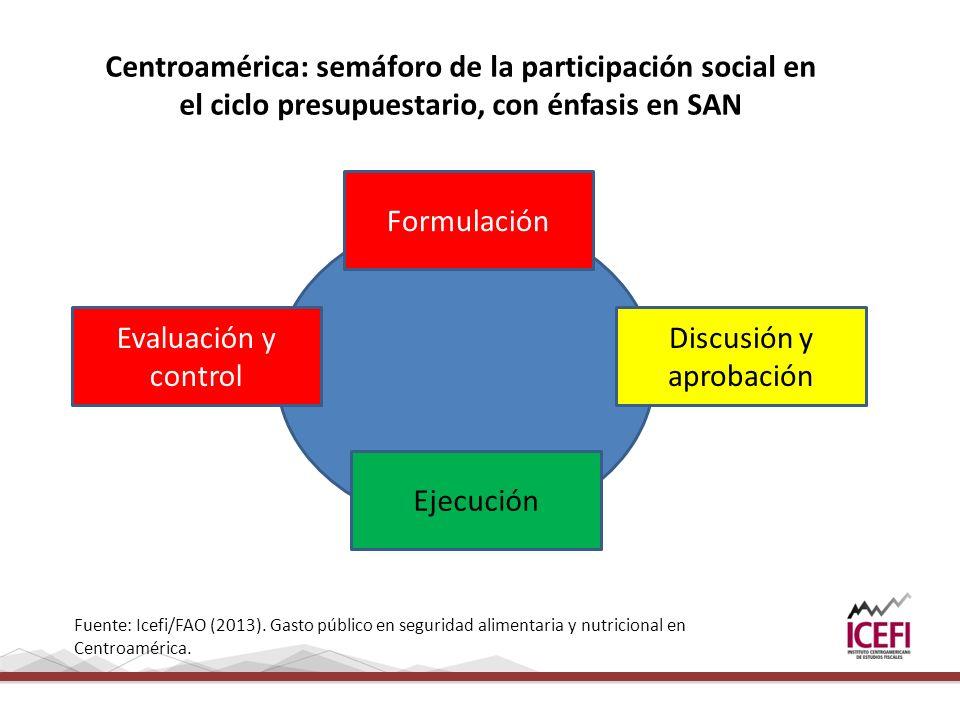 Centroamérica: semáforo de la participación social en el ciclo presupuestario, con énfasis en SAN Formulación Discusión y aprobación Ejecución Evaluación y control