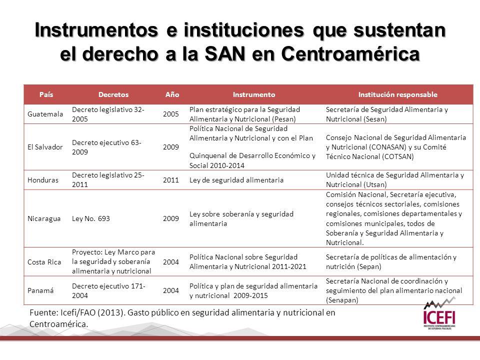 Instrumentos e instituciones que sustentan el derecho a la SAN en Centroamérica PaísDecretosAñoInstrumentoInstitución responsable Guatemala Decreto legislativo 32- 2005 2005 Plan estratégico para la Seguridad Alimentaria y Nutricional (Pesan) Secretaría de Seguridad Alimentaria y Nutricional (Sesan) El Salvador Decreto ejecutivo 63- 2009 2009 Política Nacional de Seguridad Alimentaria y Nutricional y con el Plan Quinquenal de Desarrollo Económico y Social 2010-2014 Consejo Nacional de Seguridad Alimentaria y Nutricional (CONASAN) y su Comité Técnico Nacional (COTSAN) Honduras Decreto legislativo 25- 2011 2011Ley de seguridad alimentaria Unidad técnica de Seguridad Alimentaria y Nutricional (Utsan) NicaraguaLey No.