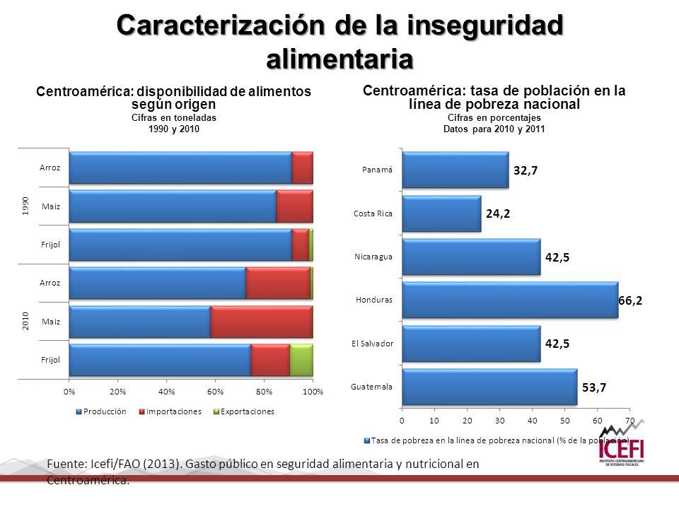 Caracterización de la inseguridad alimentaria Centroamérica: disponibilidad de alimentos según origen Cifras en toneladas 1990 y 2010 Centroamérica: tasa de población en la línea de pobreza nacional Cifras en porcentajes Datos para 2010 y 2011 Fuente: Icefi/FAO (2013).
