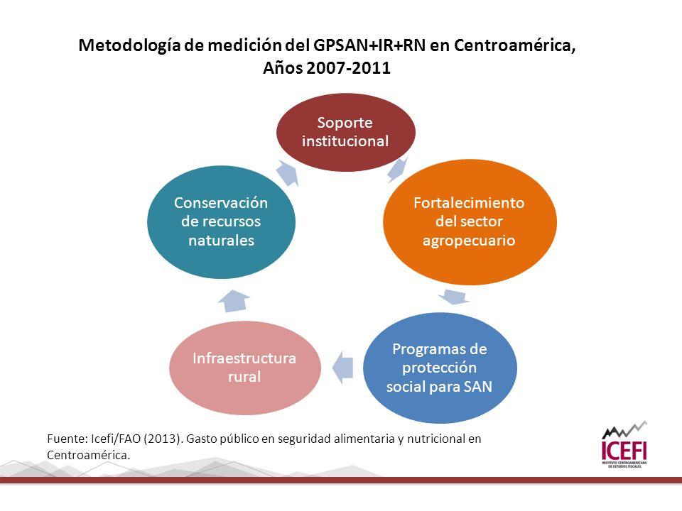 Metodología de medición del GPSAN+IR+RN en Centroamérica, Años 2007-2011 Soporte institucional Fortalecimiento del sector agropecuario Programas de protección social para SAN Infraestructura rural Conservación de recursos naturales