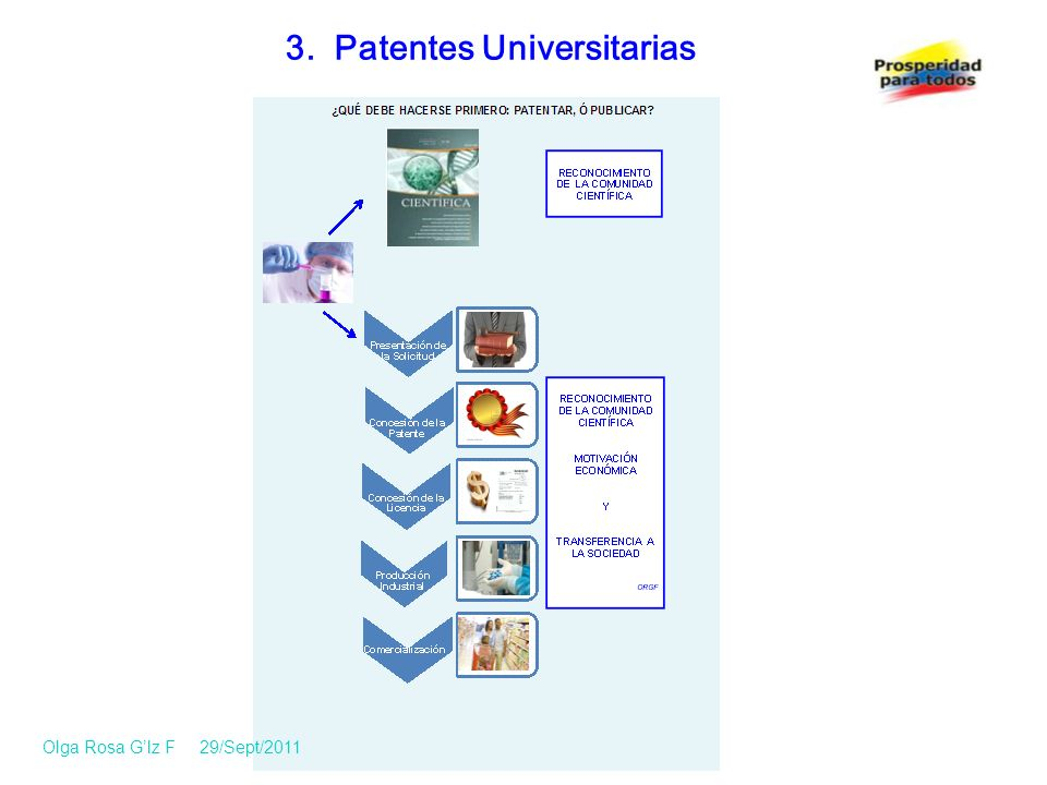3. Patentes Universitarias Olga Rosa Glz F 29/Sept/2011