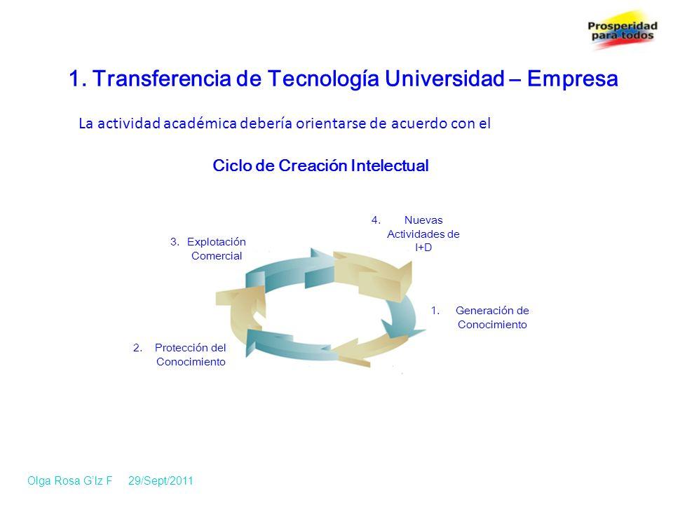 1. Transferencia de Tecnología Universidad – Empresa Ciclo de Creación Intelectual Generación de Conocimiento La actividad académica debería orientars