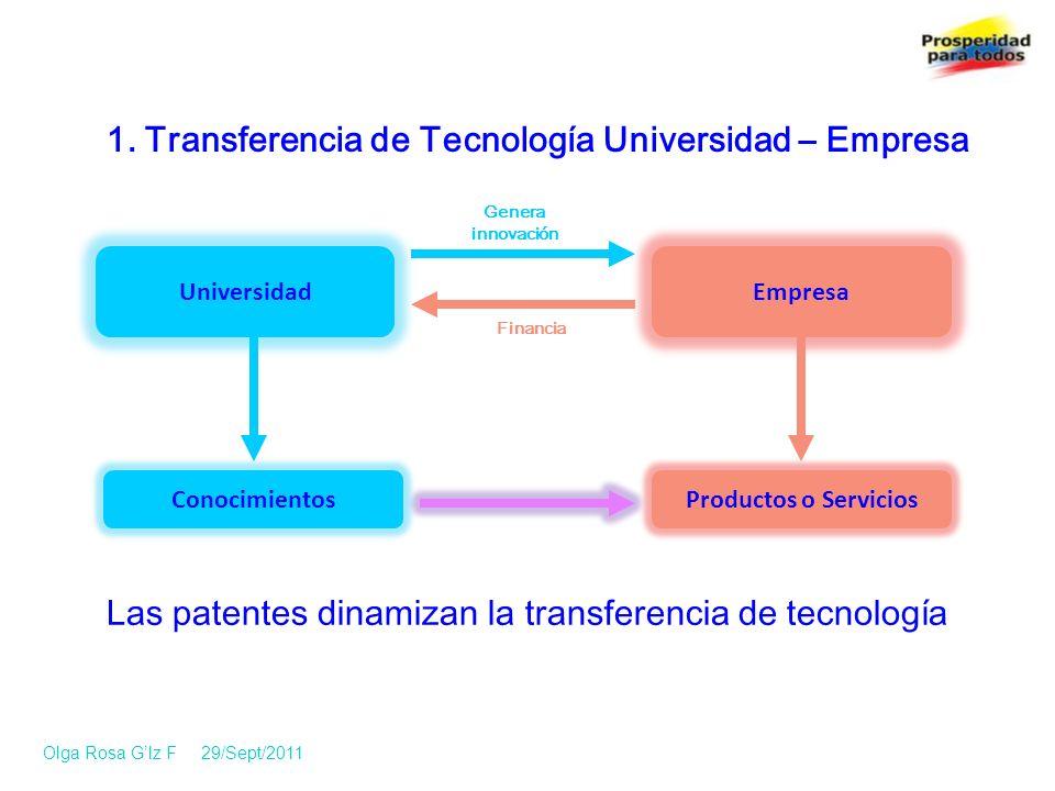 1. Transferencia de Tecnología Universidad – Empresa Las patentes dinamizan la transferencia de tecnología UniversidadEmpresa Genera innovación Financ