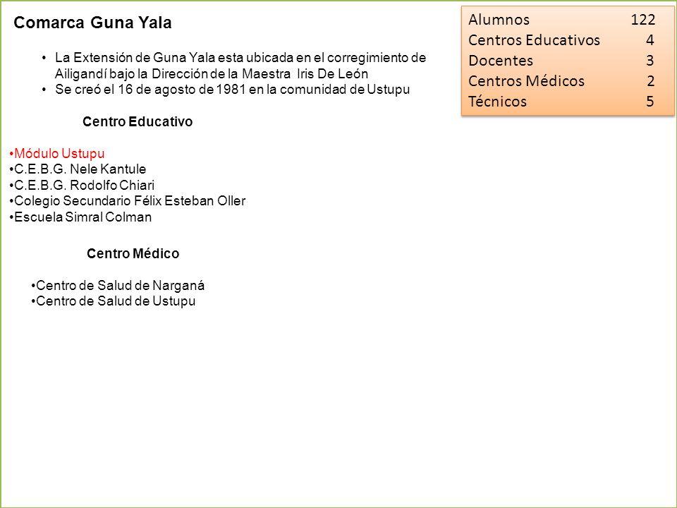 Alumnos 122 Centros Educativos 4 Docentes 3 Centros Médicos 2 Técnicos 5 Alumnos 122 Centros Educativos 4 Docentes 3 Centros Médicos 2 Técnicos 5 Coma