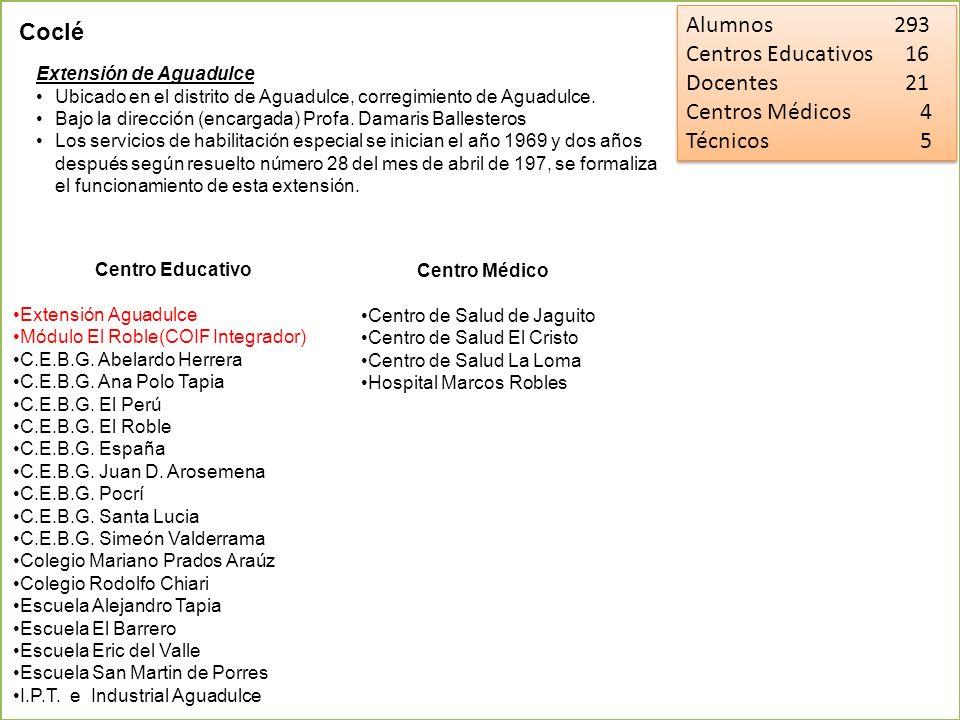 Alumnos 201 Centros Educativos 6 Docentes 14 Centros Médicos 5 Técnicos 9 Alumnos 201 Centros Educativos 6 Docentes 14 Centros Médicos 5 Técnicos 9 Coclé Extensión de Antón Ubicado en el distrito de Antón, Corregimiento de Antón.