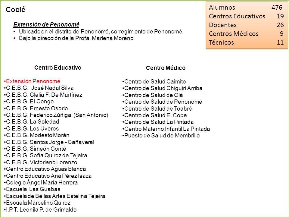 Alumnos 589 Centros Educativos 16 Docentes 37 Centros Médicos 10 Técnicos 15 Alumnos 589 Centros Educativos 16 Docentes 37 Centros Médicos 10 Técnicos 15 La Extensión de Colón esta ubicada en el distrito de Colón, corregimiento de Barrio Norte.