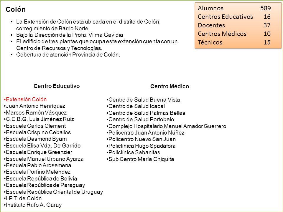 Alumnos 1,505 Centros Educativos 56 Docentes 81 Centros Médicos 26 Técnicos 24 Alumnos 1,505 Centros Educativos 56 Docentes 81 Centros Médicos 26 Técnicos 24 La Extensión de Chiriquí esta ubicada en el distrito de David, corregimiento de Pedregal (frente al aeropuerto) Bajo la Dirección de la Profa.