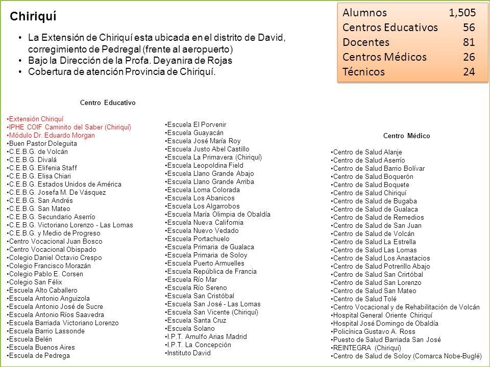 Alumnos 1,505 Centros Educativos 56 Docentes 81 Centros Médicos 26 Técnicos 24 Alumnos 1,505 Centros Educativos 56 Docentes 81 Centros Médicos 26 Técn