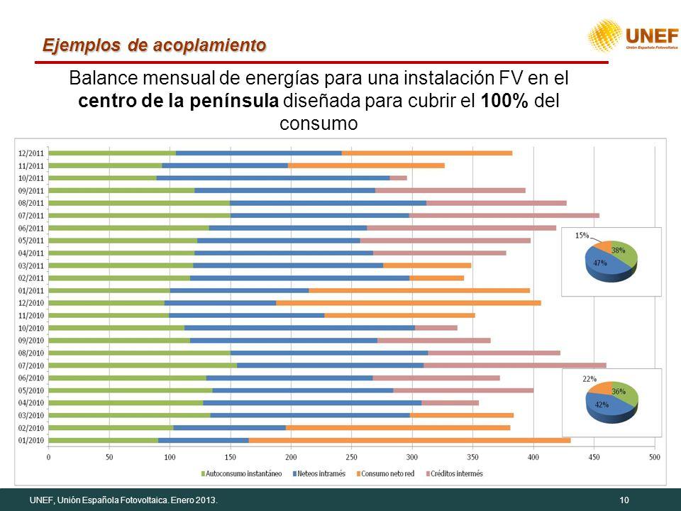 UNEF, Unión Española Fotovoltaica. Enero 2013.10 Ejemplos de acoplamiento Balance mensual de energías para una instalación FV en el centro de la penín