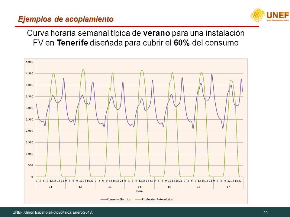 UNEF, Unión Española Fotovoltaica. Enero 2013.11 Ejemplos de acoplamiento Curva horaria semanal típica de verano para una instalación FV en Tenerife d