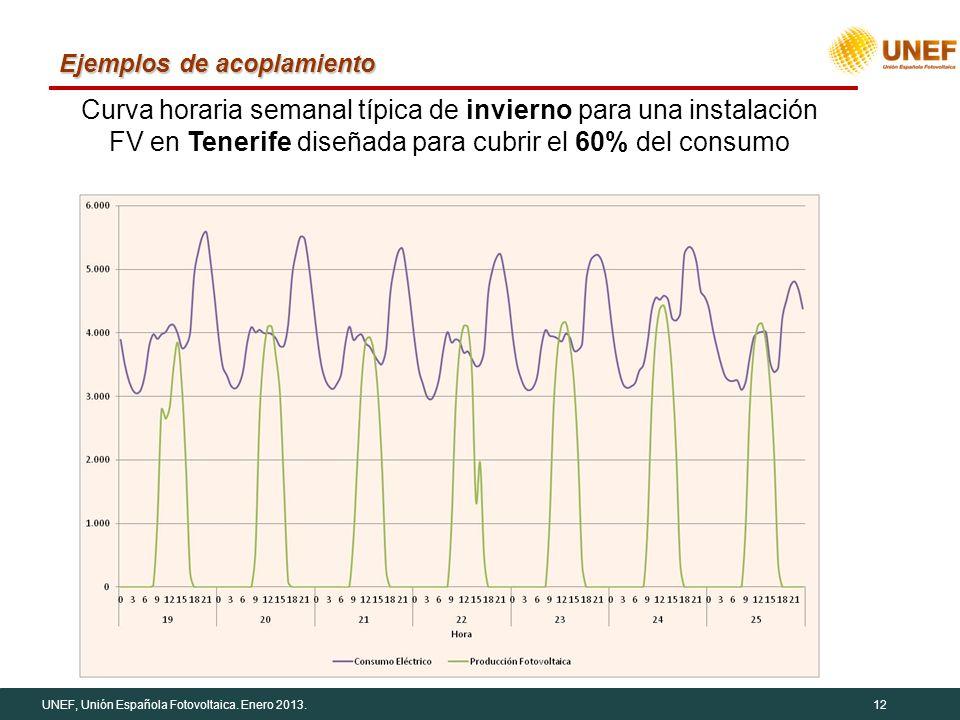 UNEF, Unión Española Fotovoltaica. Enero 2013.12 Ejemplos de acoplamiento Curva horaria semanal típica de invierno para una instalación FV en Tenerife