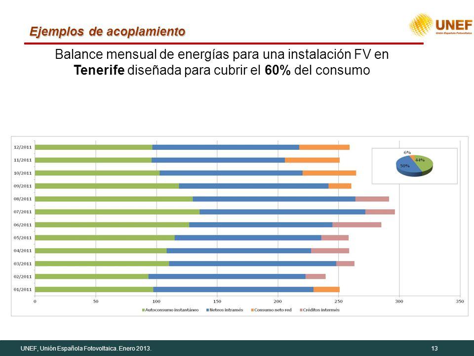 UNEF, Unión Española Fotovoltaica. Enero 2013.13 Ejemplos de acoplamiento Balance mensual de energías para una instalación FV en Tenerife diseñada par