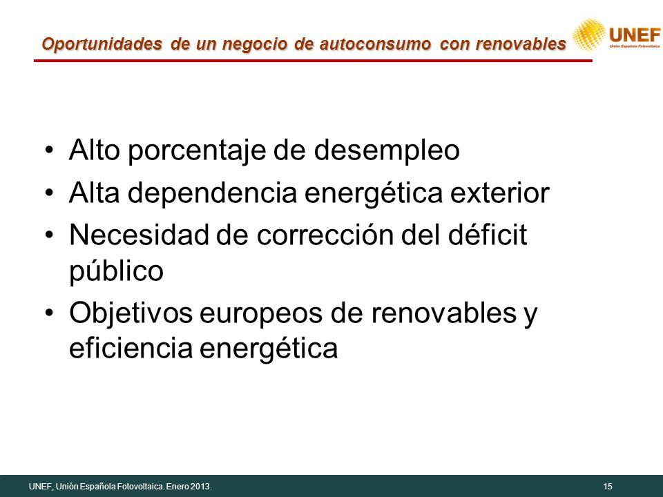 UNEF, Unión Española Fotovoltaica. Enero 2013.15 Oportunidades de un negocio de autoconsumo con renovables Alto porcentaje de desempleo Alta dependenc