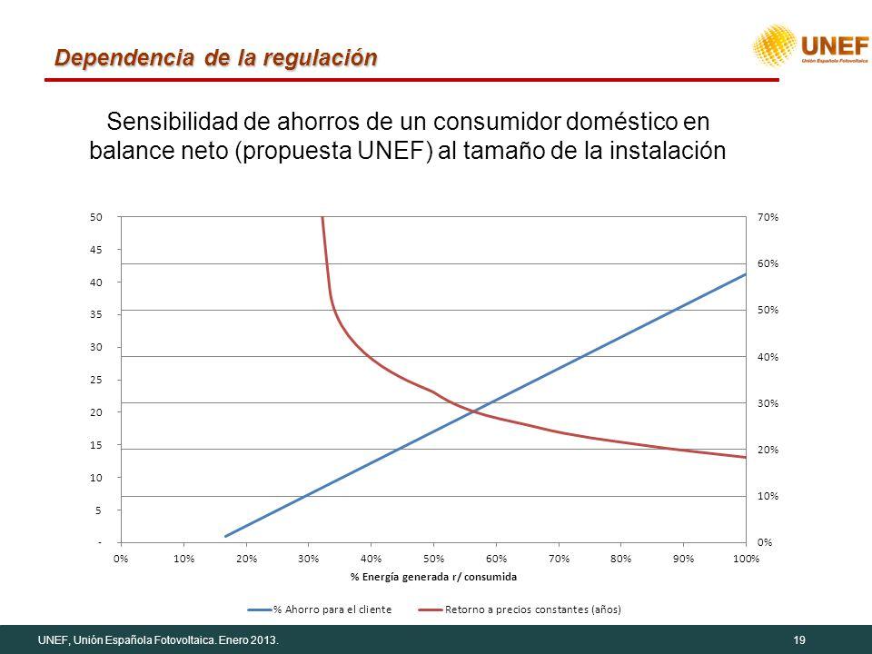 UNEF, Unión Española Fotovoltaica. Enero 2013.19 Dependencia de la regulación Sensibilidad de ahorros de un consumidor doméstico en balance neto (prop