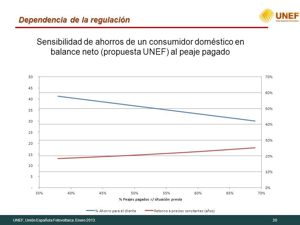 UNEF, Unión Española Fotovoltaica. Enero 2013.20 Dependencia de la regulación Sensibilidad de ahorros de un consumidor doméstico en balance neto (prop