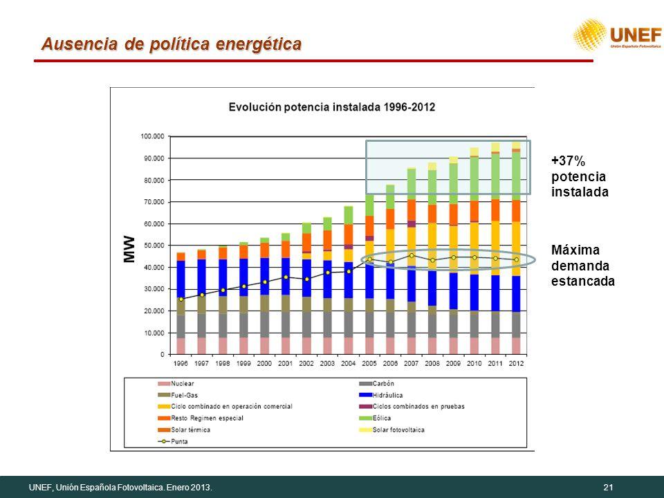 UNEF, Unión Española Fotovoltaica. Enero 2013.21 Ausencia de política energética +37% potencia instalada Máxima demanda estancada