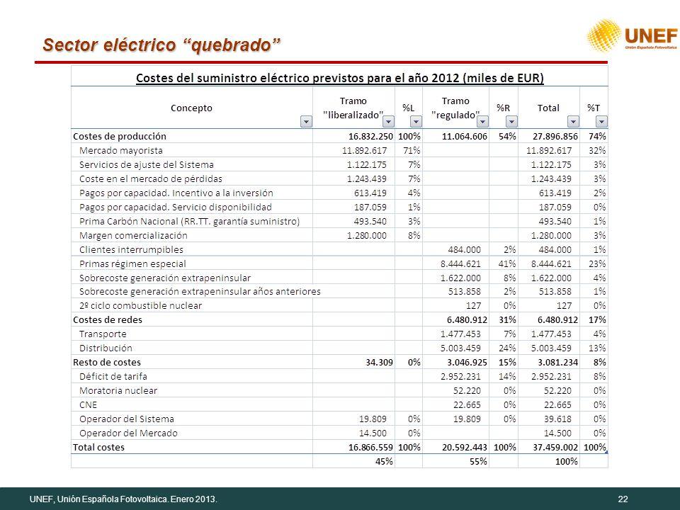 UNEF, Unión Española Fotovoltaica. Enero 2013.22 Sector eléctrico quebrado