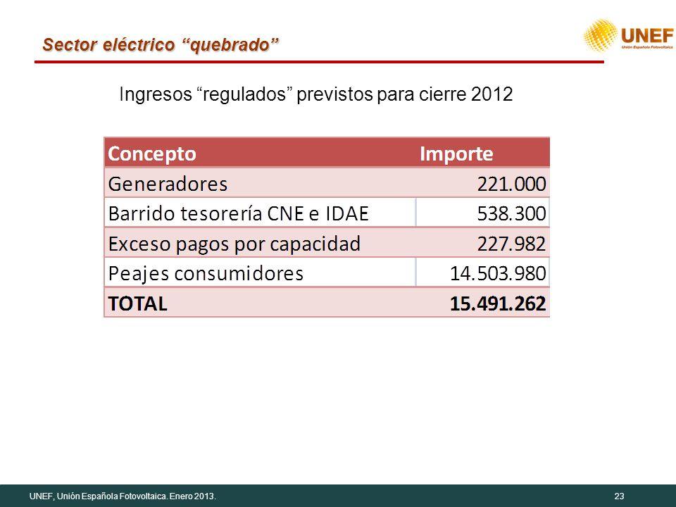 UNEF, Unión Española Fotovoltaica. Enero 2013.23 Sector eléctrico quebrado Ingresos regulados previstos para cierre 2012
