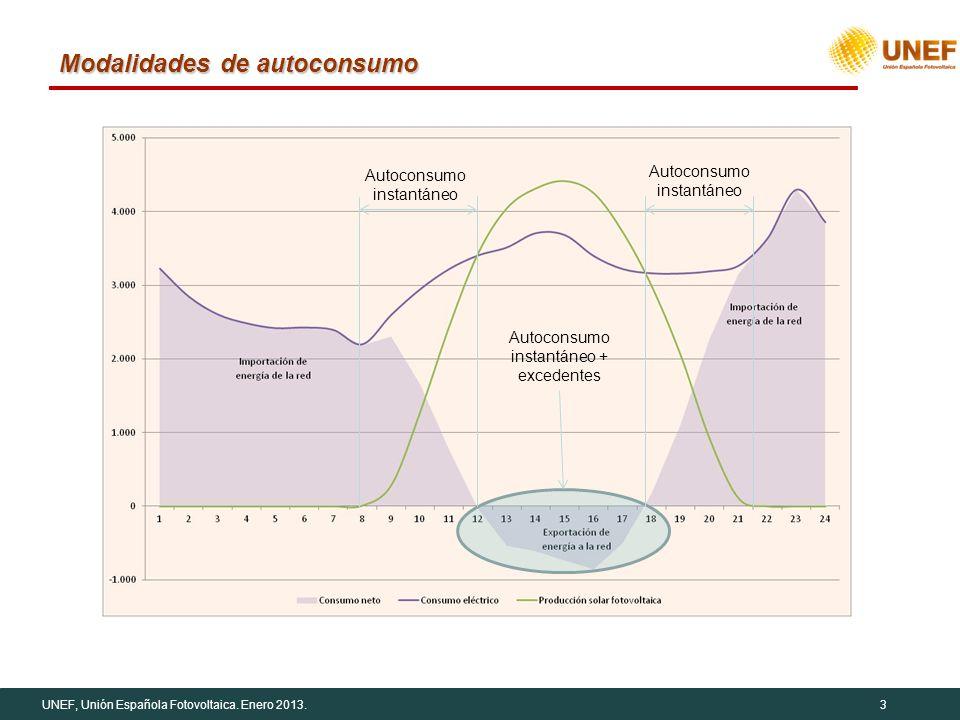 UNEF, Unión Española Fotovoltaica. Enero 2013.3 Modalidades de autoconsumo Autoconsumo instantáneo + excedentes Autoconsumo instantáneo