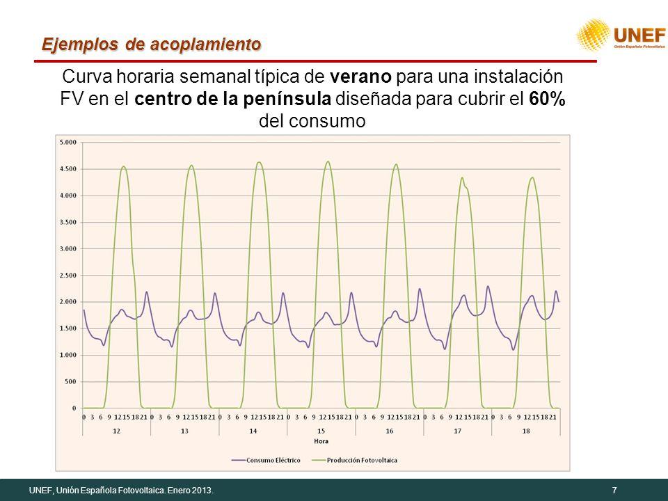 UNEF, Unión Española Fotovoltaica. Enero 2013.7 Ejemplos de acoplamiento Curva horaria semanal típica de verano para una instalación FV en el centro d