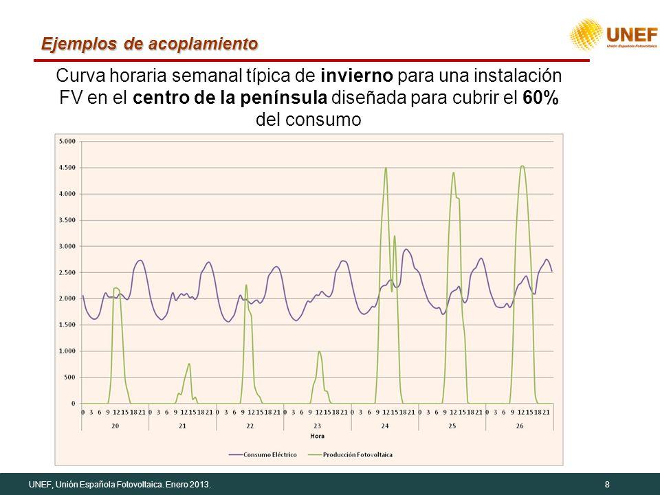 UNEF, Unión Española Fotovoltaica. Enero 2013.8 Ejemplos de acoplamiento Curva horaria semanal típica de invierno para una instalación FV en el centro