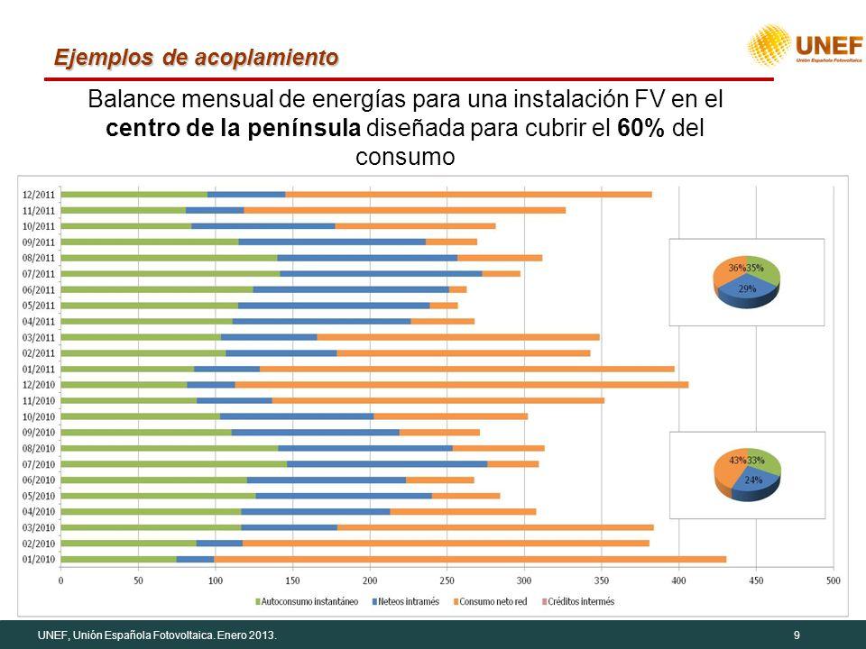 UNEF, Unión Española Fotovoltaica. Enero 2013.9 Ejemplos de acoplamiento Balance mensual de energías para una instalación FV en el centro de la peníns