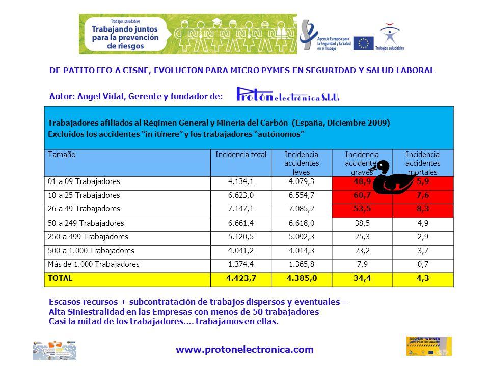 DE PATITO FEO A CISNE, EVOLUCION PARA MICRO PYMES EN SEGURIDAD Y SALUD LABORAL Autor: Angel Vidal, Gerente y fundador de: www.protonelectronica.com Tr